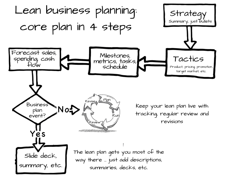 Lean Business Plan Workflow Chart