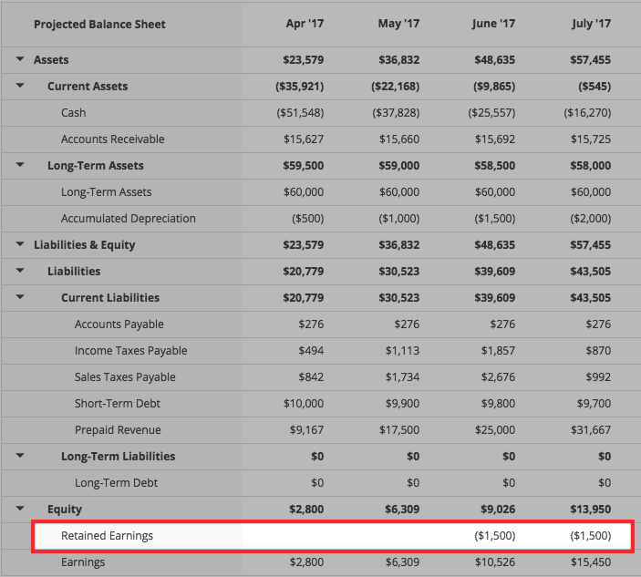 where do dividends go on a balance sheet